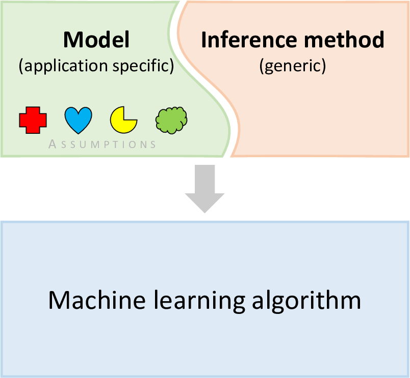 machine learning problem